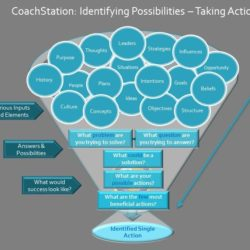 CoachStation Possibilities & Actions Model