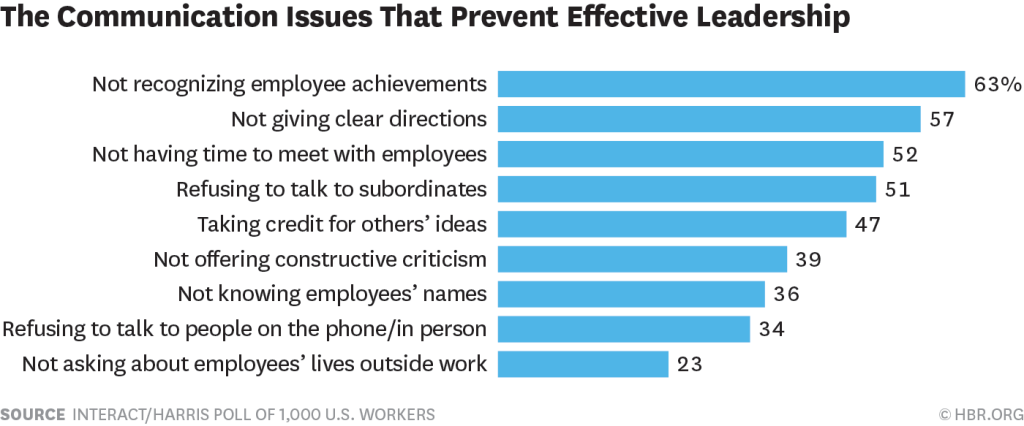 The Current State of Leadership: Communication Issues that Prevent Effective Leadership
