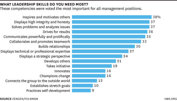 Leadership Skills Survey Results_HBR