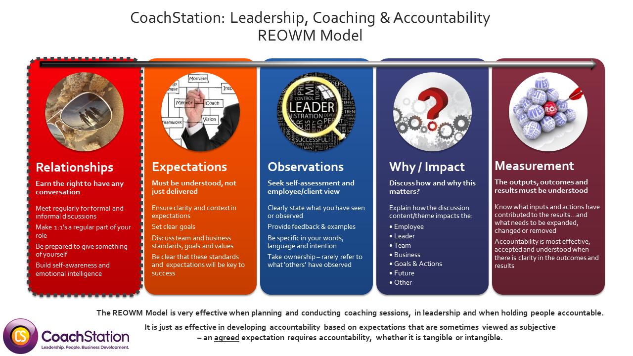 CoachStation: REOWM Leadership, Coaching and Accountability Model